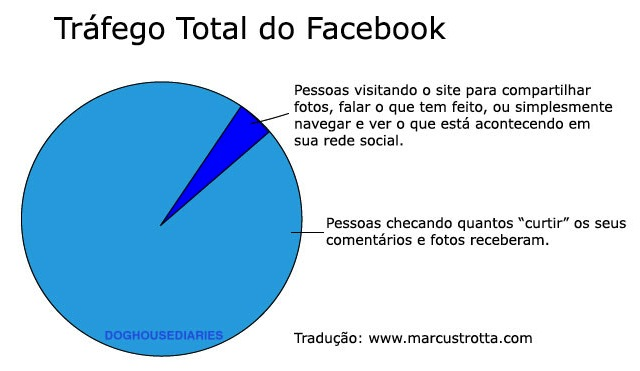 trafego-total-facebook