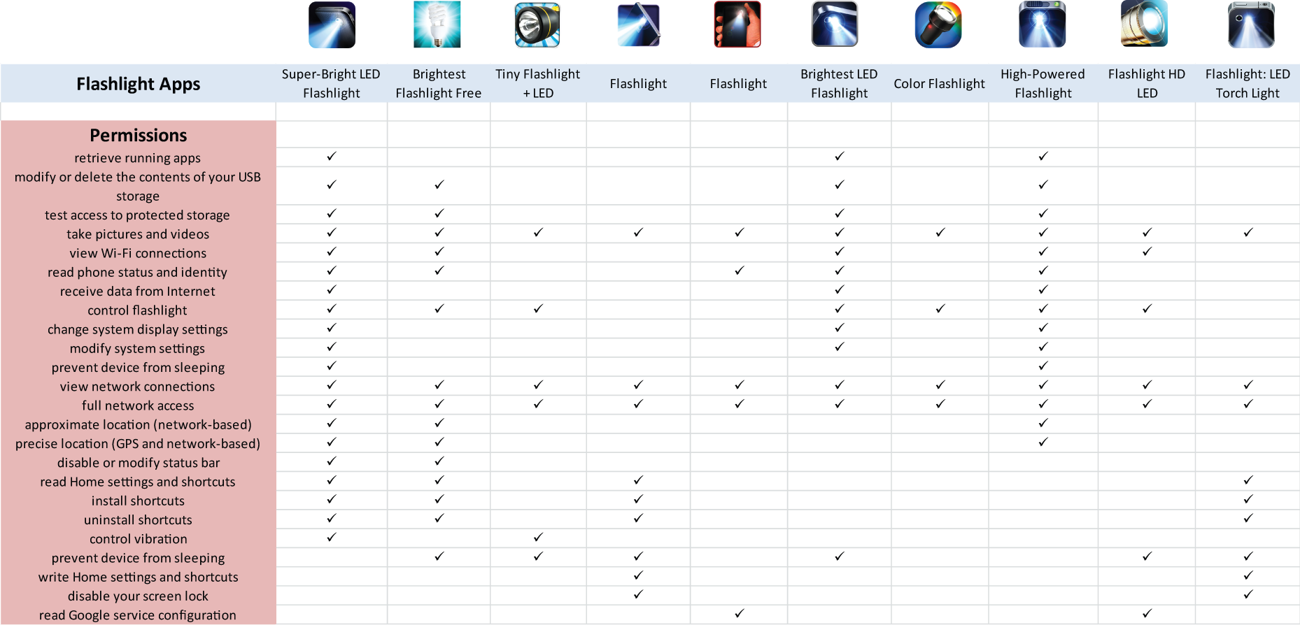 analise-app-lanternas