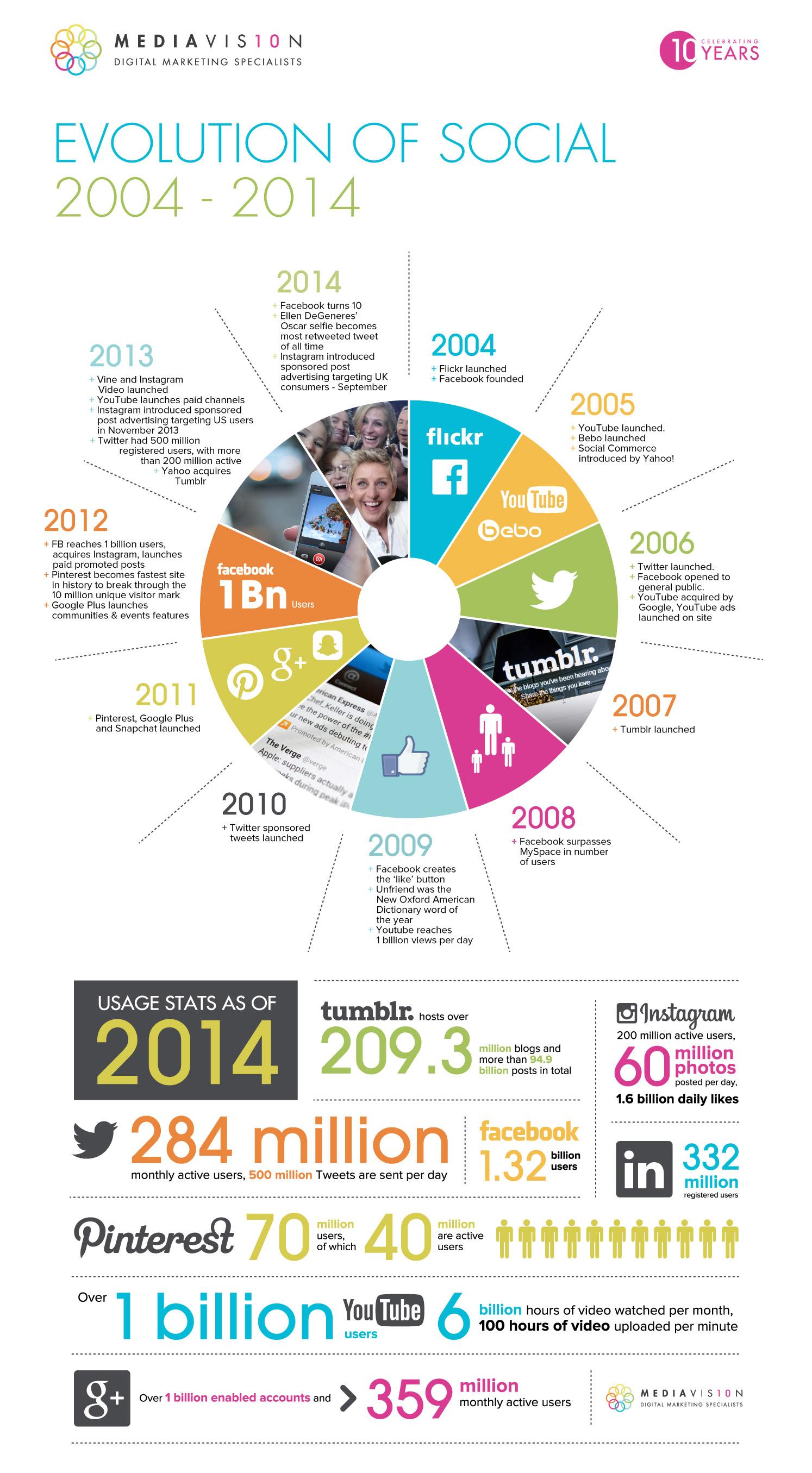 historia-midia-social-2004-2014