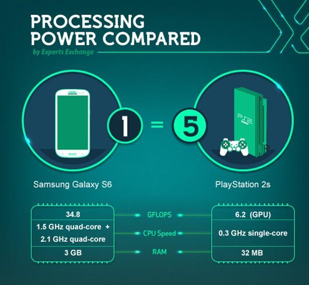 gadget_processing_power_comparison_by_expert_exchange_1-620x572